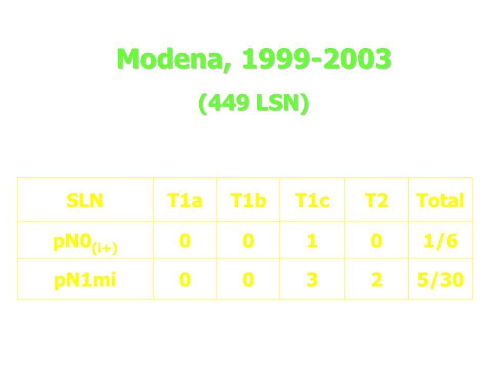 Modena, 1999-2003 (449 LSN) SLN T1a T1b T1c T2 Total pN0(i+) 1 1/6