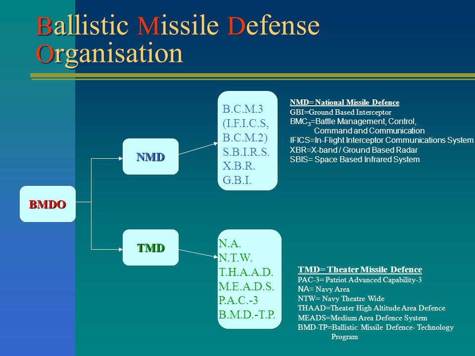 Ballistic Missile Defense Organisation