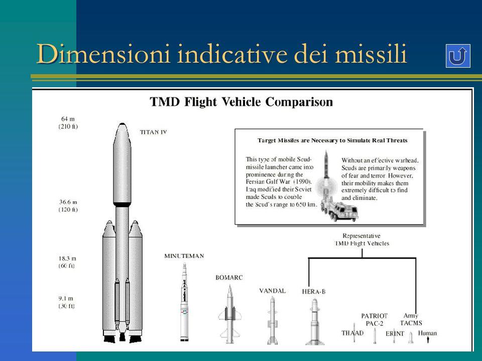 Dimensioni indicative dei missili