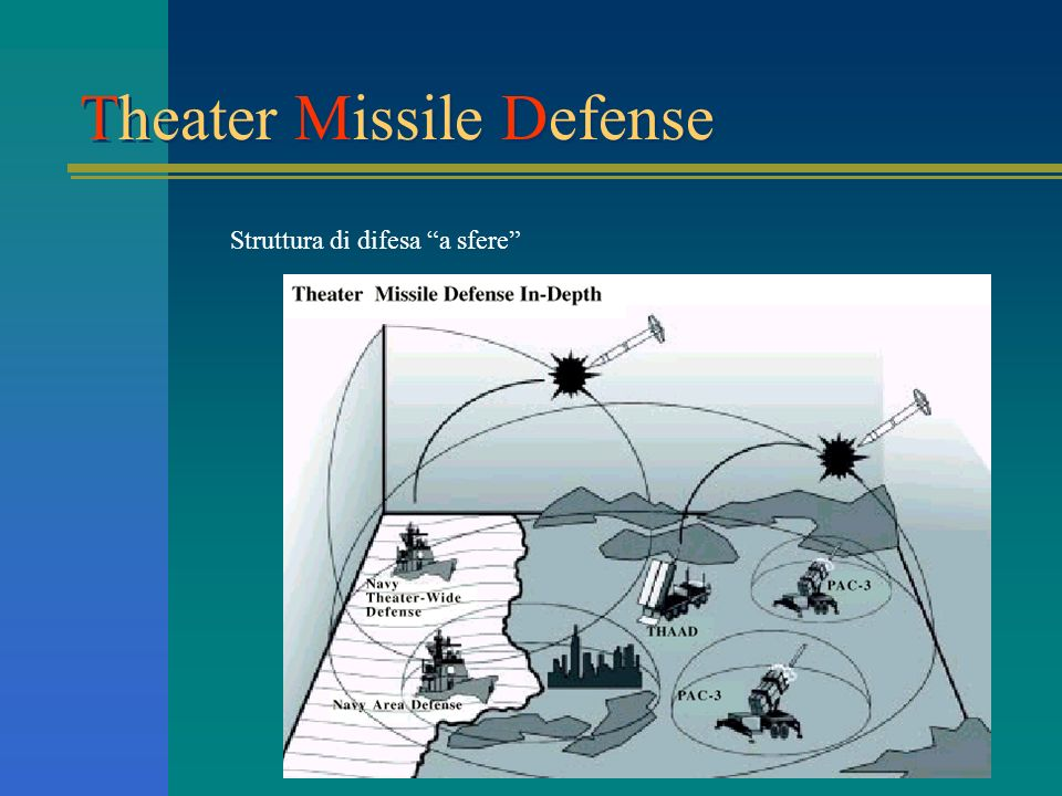 Theater Missile Defense