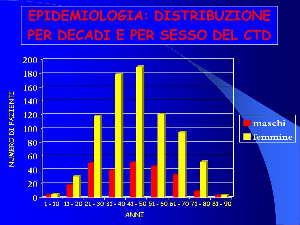 EPIDEMIOLOGIA: DISTRIBUZIONE PER DECADI E PER SESSO DEL CTD