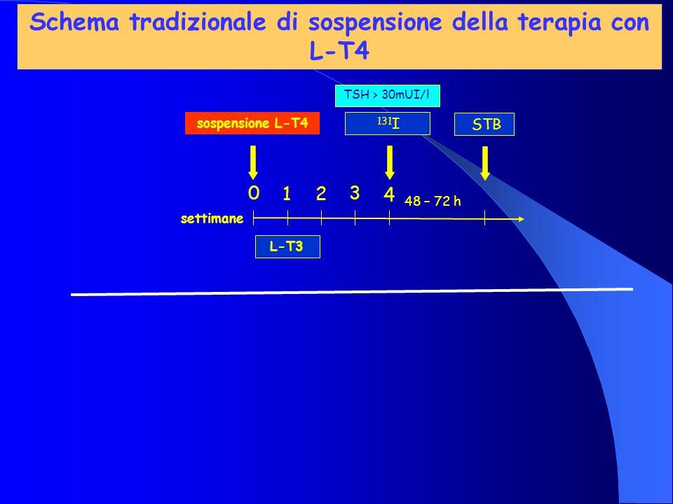 Schema tradizionale di sospensione della terapia con L-T4