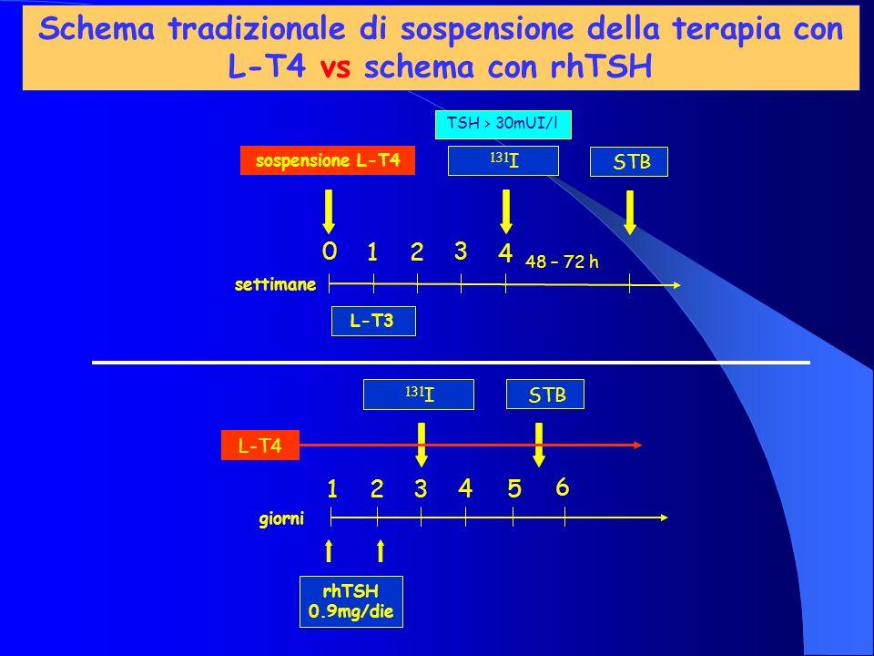 Schema tradizionale di sospensione della terapia con L-T4 vs schema con rhTSH