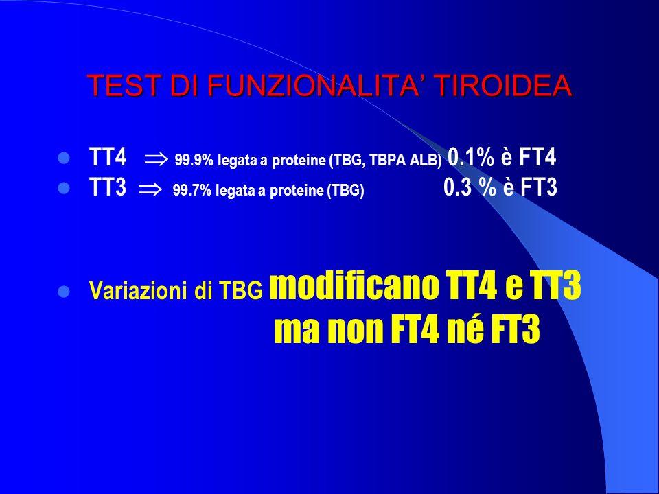TEST DI FUNZIONALITA' TIROIDEA