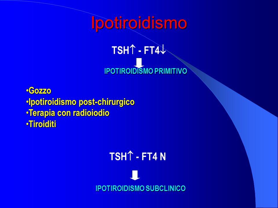 Ipotiroidismo TSH - FT4 TSH - FT4 N Gozzo
