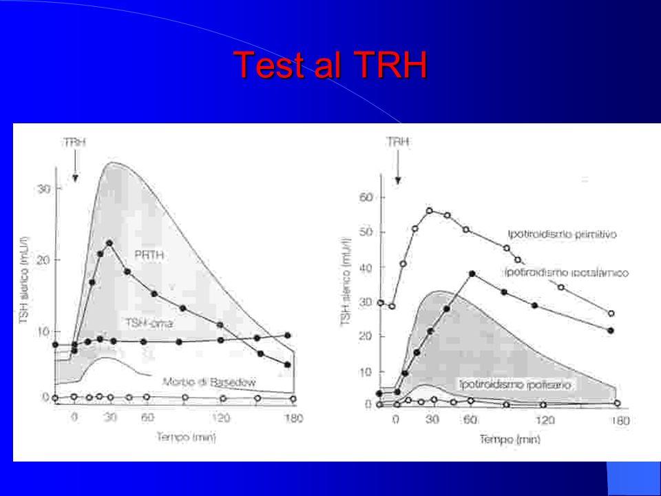 Test al TRH