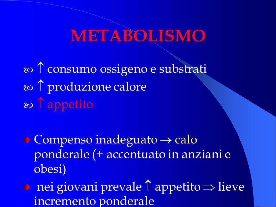 METABOLISMO  consumo ossigeno e substrati  produzione calore