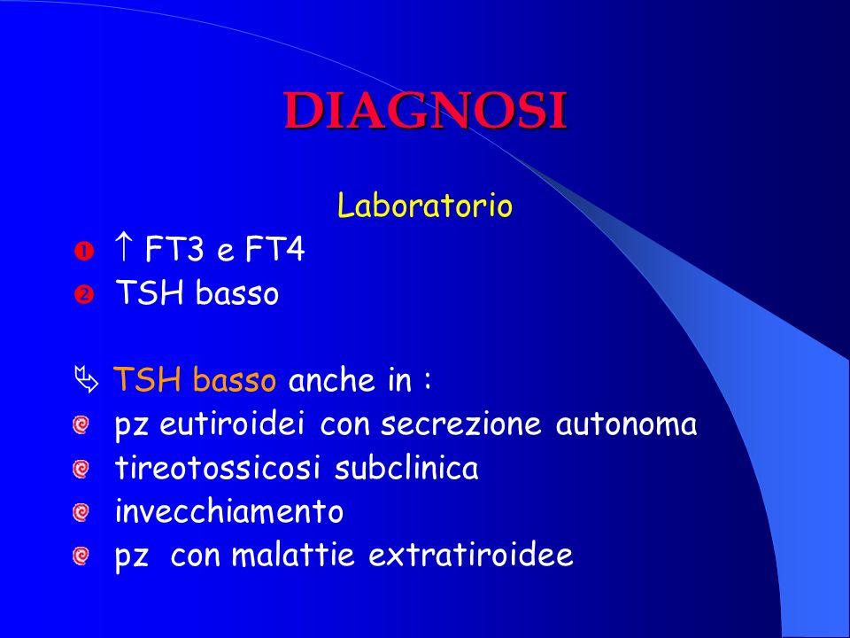 DIAGNOSI Laboratorio  FT3 e FT4 TSH basso  TSH basso anche in :