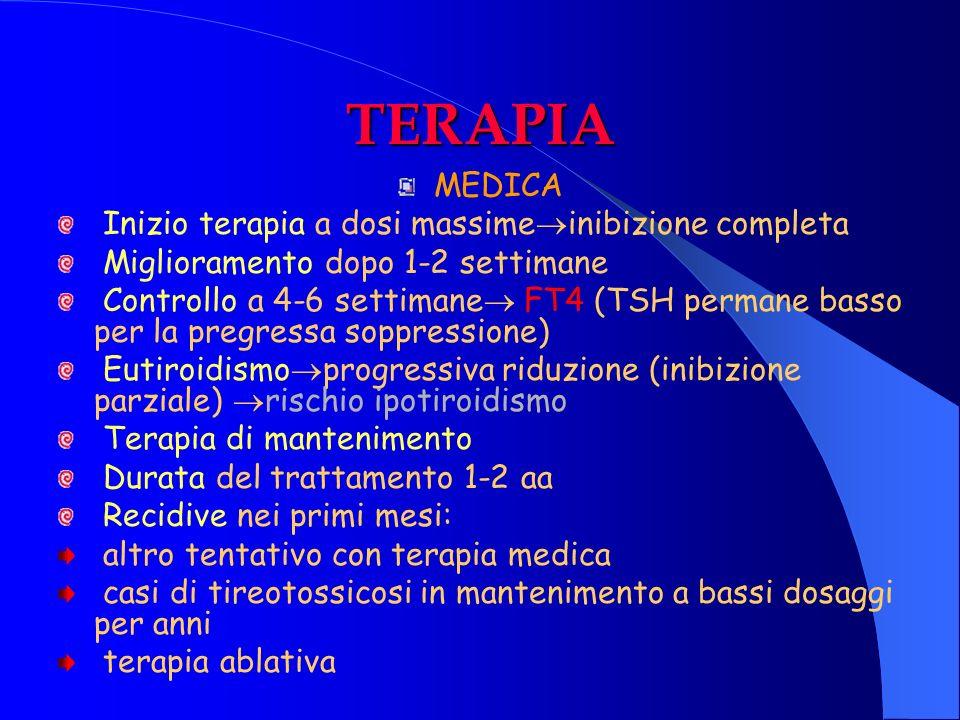 TERAPIA MEDICA Inizio terapia a dosi massimeinibizione completa