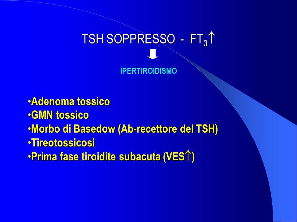 TSH SOPPRESSO - FT3 Adenoma tossico GMN tossico