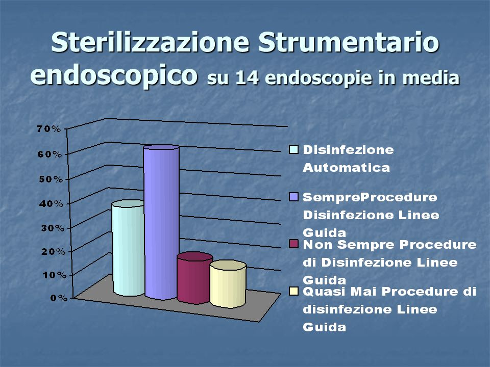 Sterilizzazione Strumentario endoscopico su 14 endoscopie in media