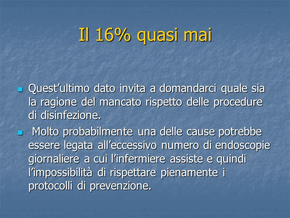 Il 16% quasi mai Quest'ultimo dato invita a domandarci quale sia la ragione del mancato rispetto delle procedure di disinfezione.