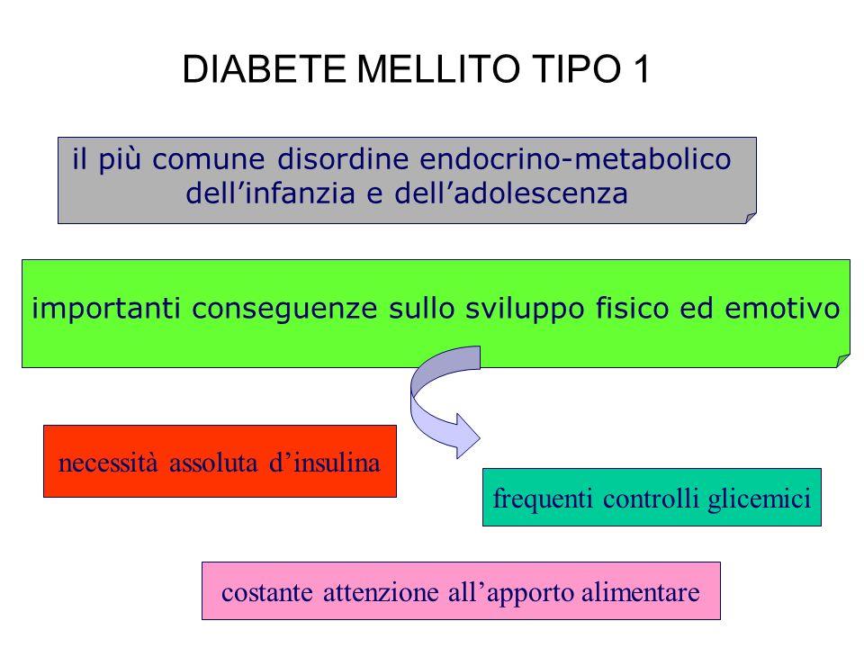DIABETE MELLITO TIPO 1 il più comune disordine endocrino-metabolico