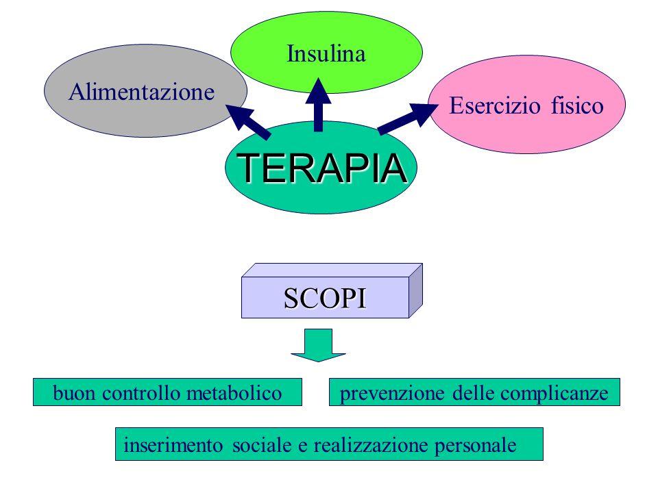 TERAPIA SCOPI Insulina Alimentazione Esercizio fisico