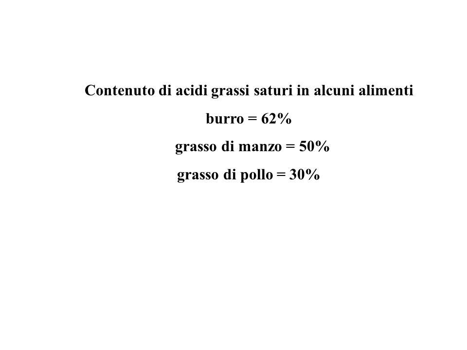 Contenuto di acidi grassi saturi in alcuni alimenti