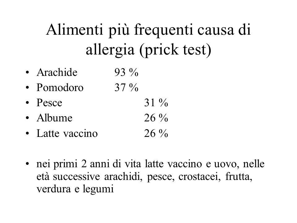 Alimenti più frequenti causa di allergia (prick test)