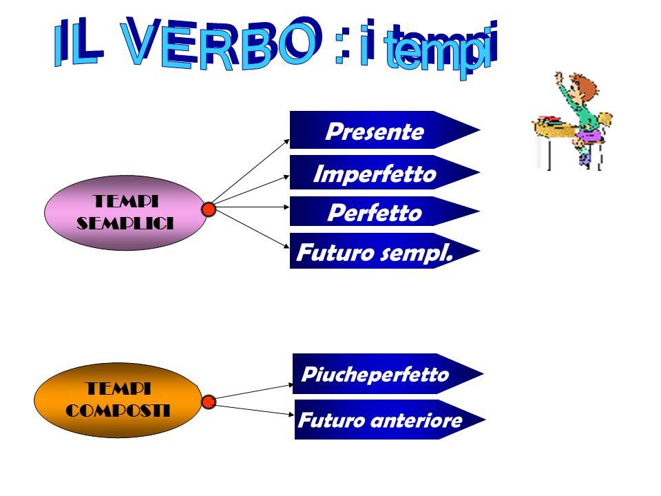 I L V E R B O : i tempi Presente Imperfetto Perfetto Futuro sempl.