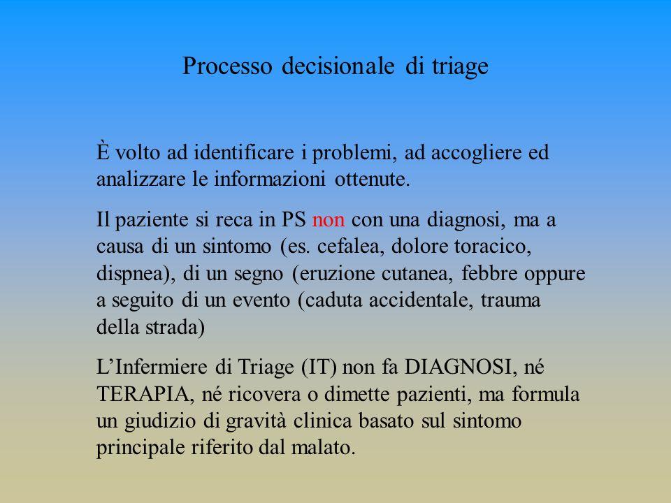 Processo decisionale di triage