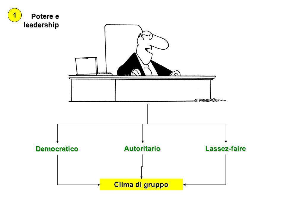 1 Potere e leadership Democratico Autoritario Lassez-faire Clima di gruppo