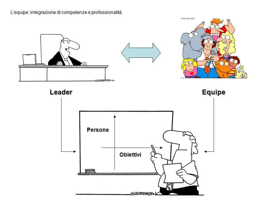 Leader Equipe Persone Obiettivi