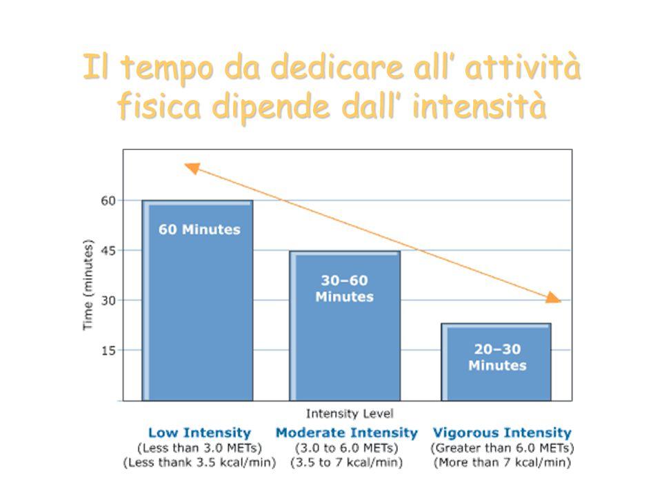 Il tempo da dedicare all' attività fisica dipende dall' intensità