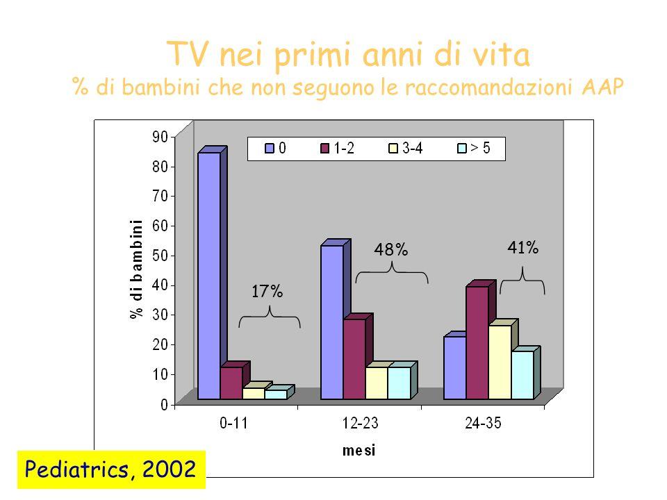 TV nei primi anni di vita % di bambini che non seguono le raccomandazioni AAP