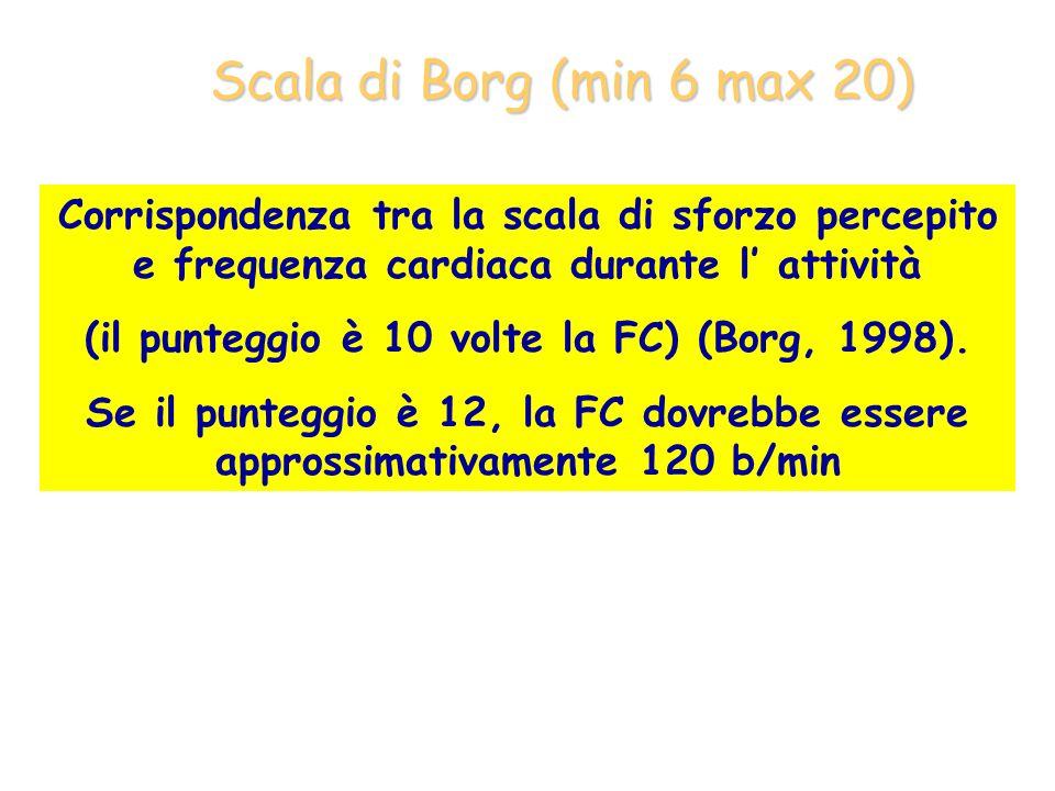 (il punteggio è 10 volte la FC) (Borg, 1998).