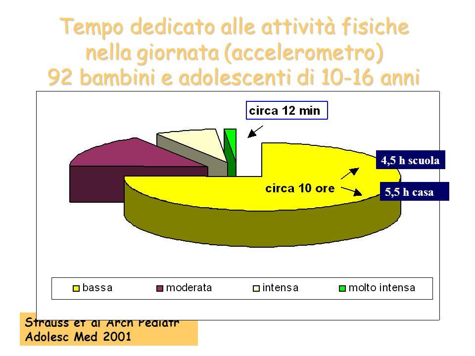 Tempo dedicato alle attività fisiche nella giornata (accelerometro) 92 bambini e adolescenti di 10-16 anni