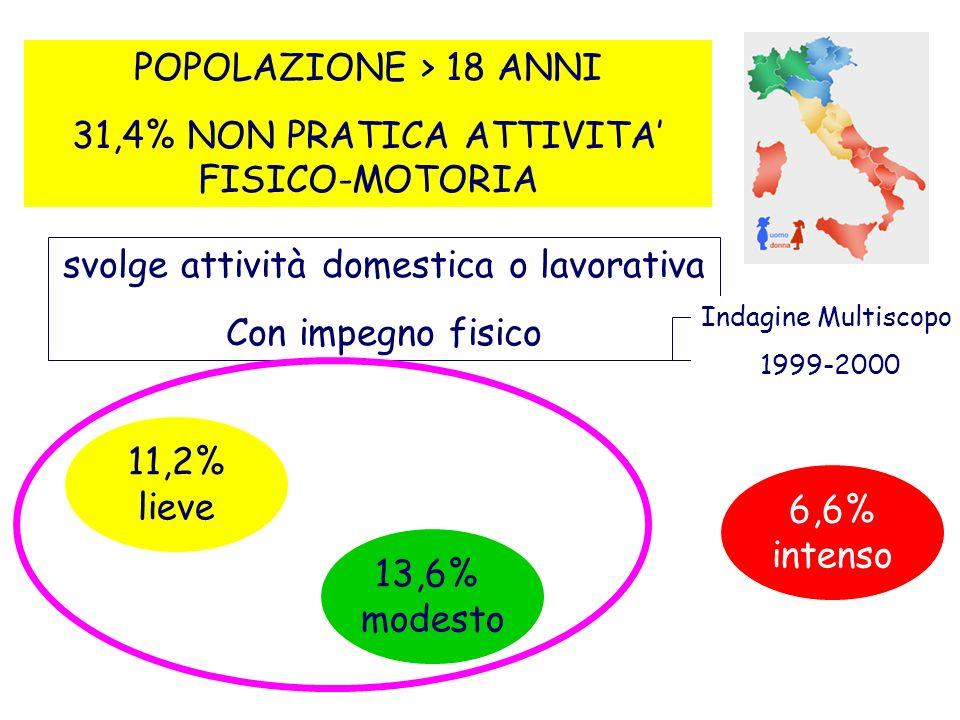 31,4% NON PRATICA ATTIVITA' FISICO-MOTORIA