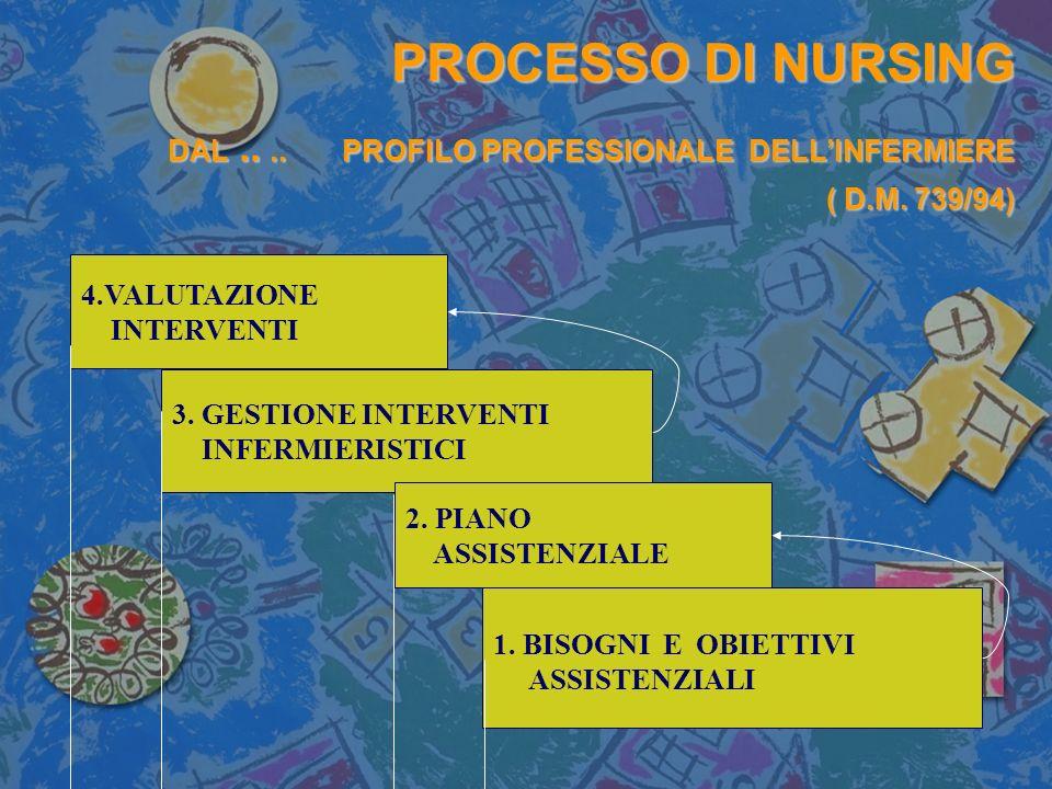 PROCESSO DI NURSING DAL. PROFILO PROFESSIONALE DELL'INFERMIERE ( D. M