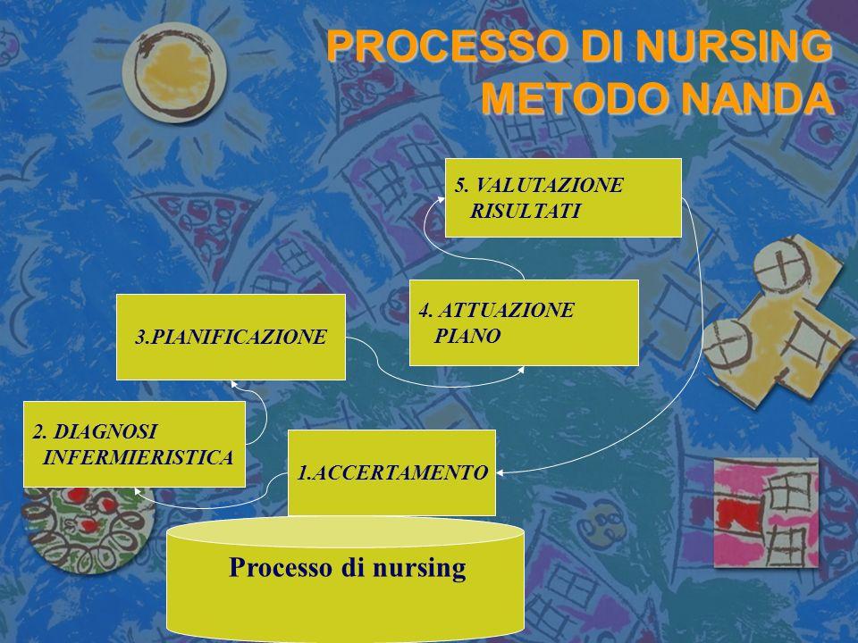 PROCESSO DI NURSING METODO NANDA