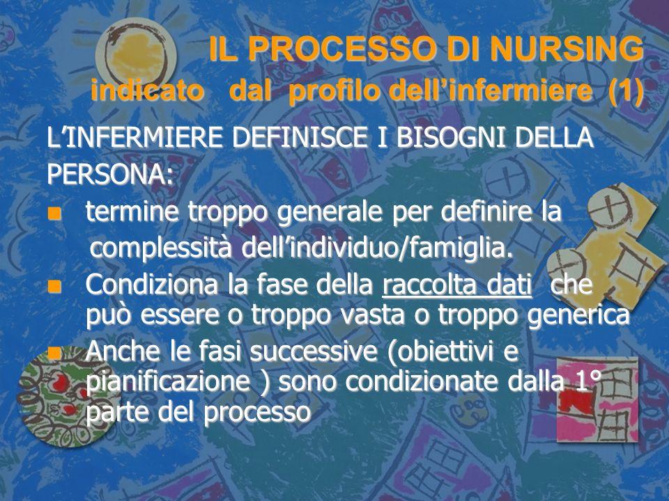 IL PROCESSO DI NURSING indicato dal profilo dell'infermiere (1)