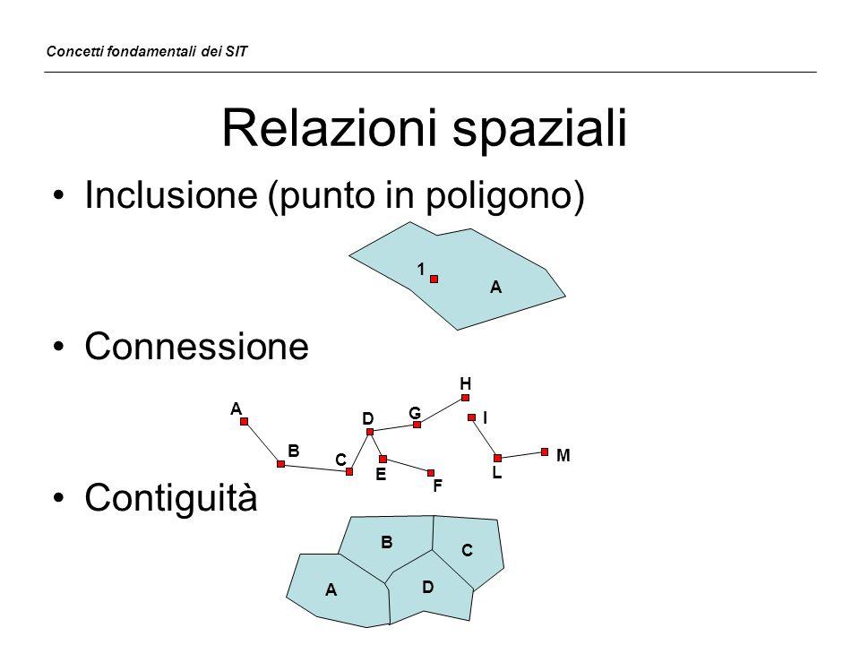 Relazioni spaziali Inclusione (punto in poligono) Connessione