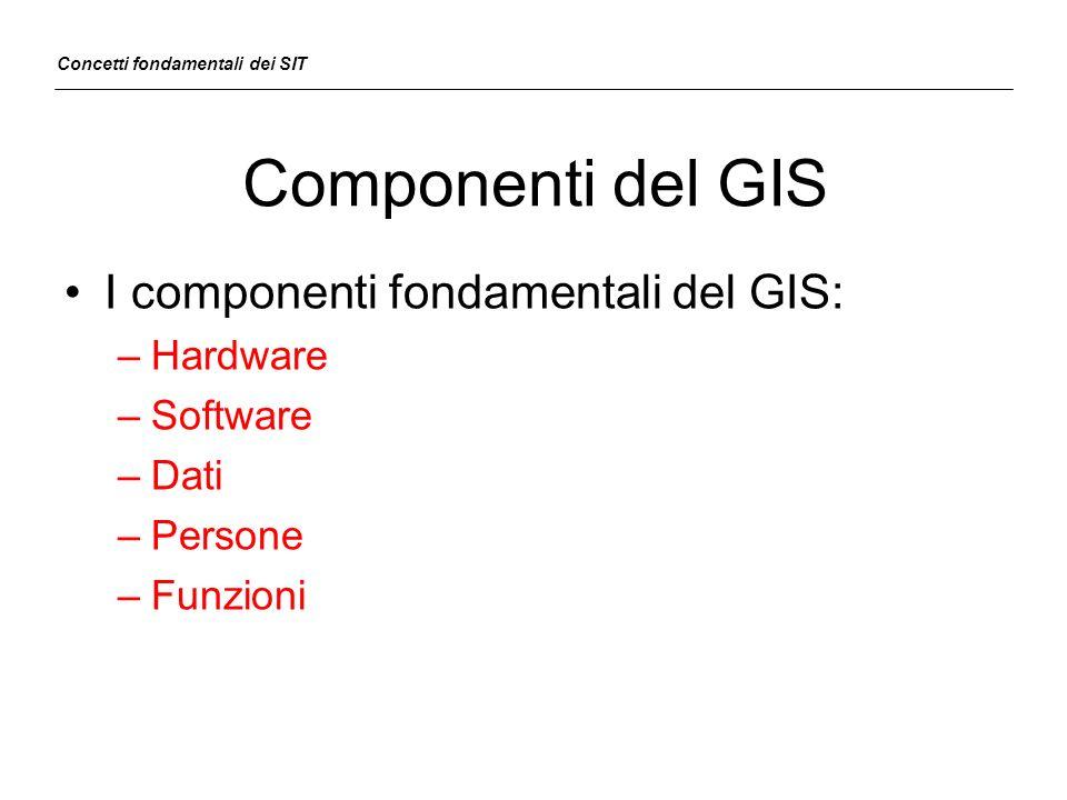 Componenti del GIS I componenti fondamentali del GIS: Hardware