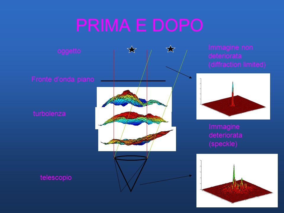 PRIMA E DOPO Immagine non oggetto deteriorata (diffraction limited)