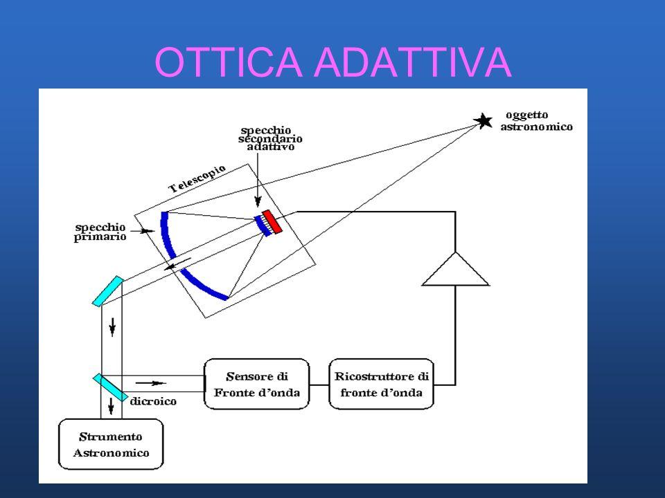 OTTICA ADATTIVA