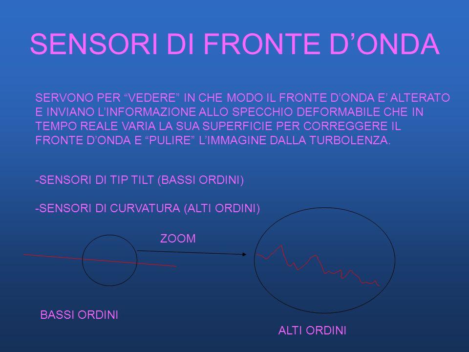 SENSORI DI FRONTE D'ONDA