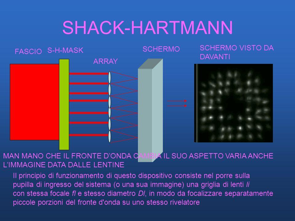 SHACK-HARTMANN SCHERMO VISTO DA SCHERMO S-H-MASK FASCIO DAVANTI ARRAY