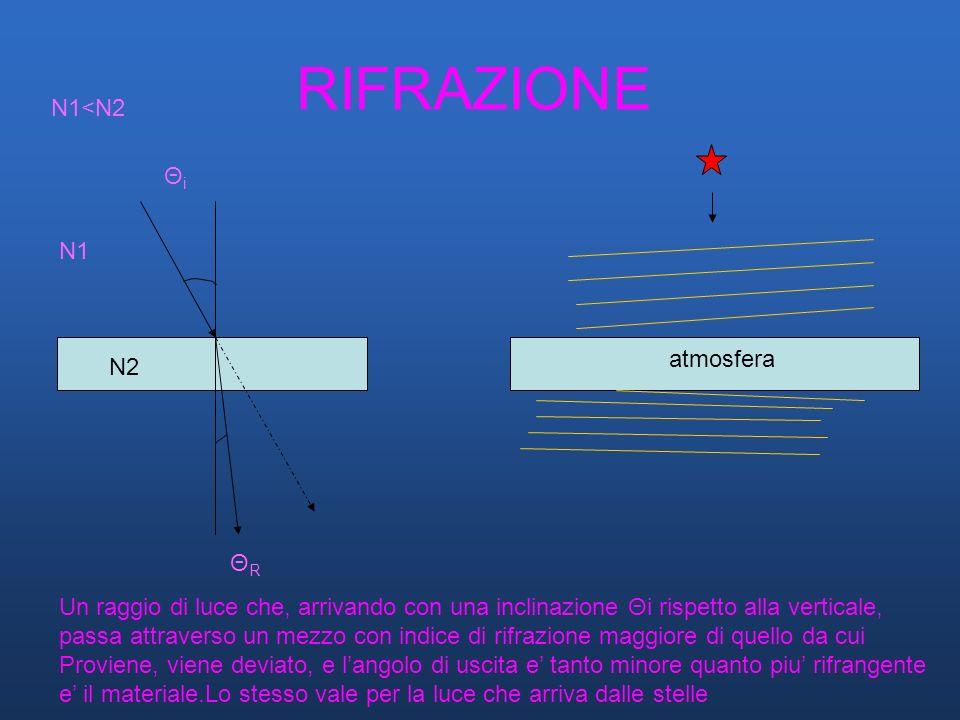 RIFRAZIONE N1<N2 Θi N1 atmosfera N2 ΘR