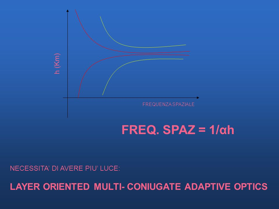 FREQ. SPAZ = 1/αh LAYER ORIENTED MULTI- CONIUGATE ADAPTIVE OPTICS