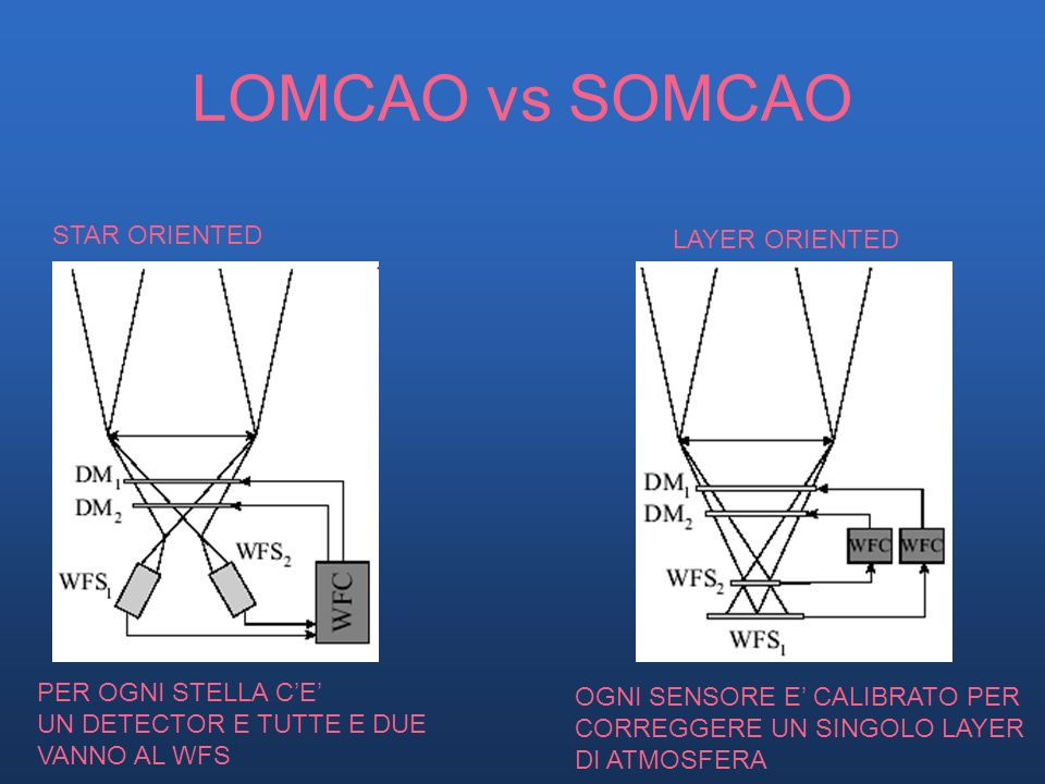 LOMCAO vs SOMCAO STAR ORIENTED LAYER ORIENTED PER OGNI STELLA C'E'