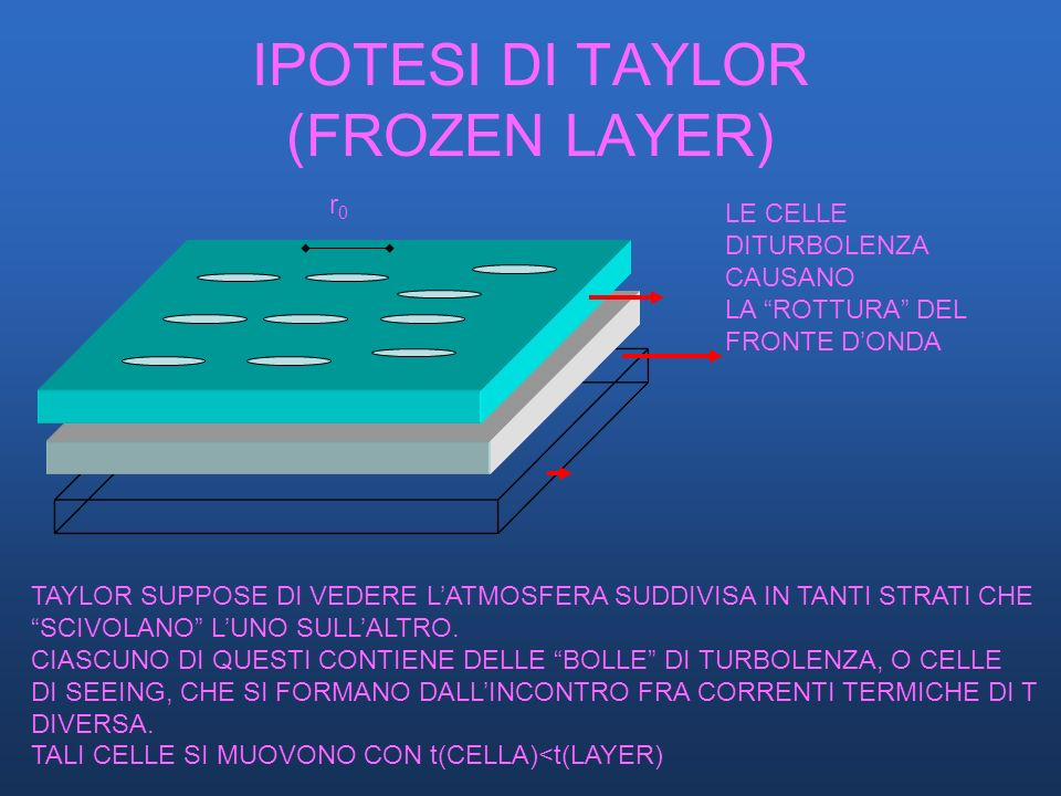IPOTESI DI TAYLOR (FROZEN LAYER)