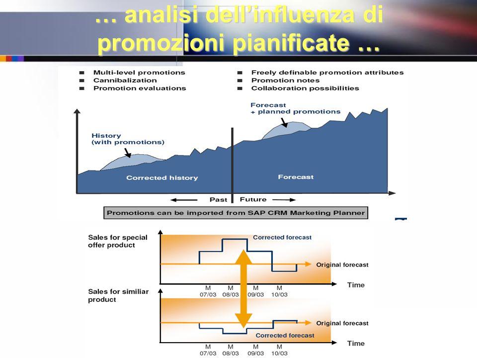 … analisi dell'influenza di promozioni pianificate …