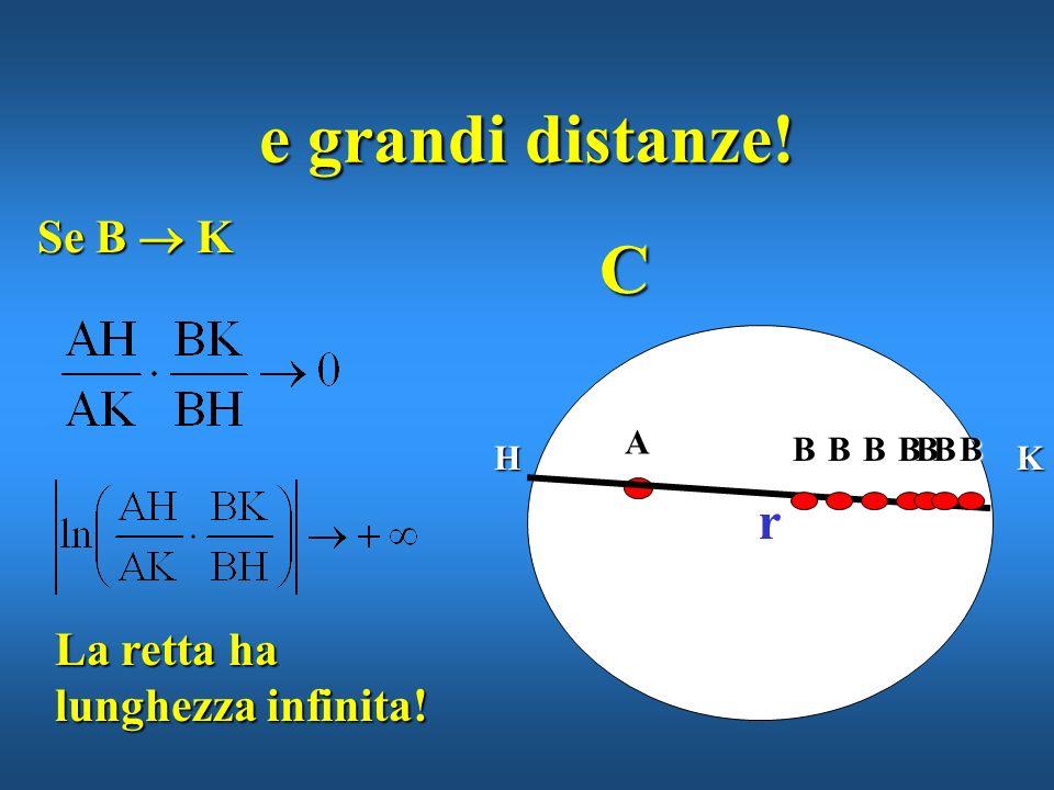 e grandi distanze! C r Se B  K La retta ha lunghezza infinita! A H K