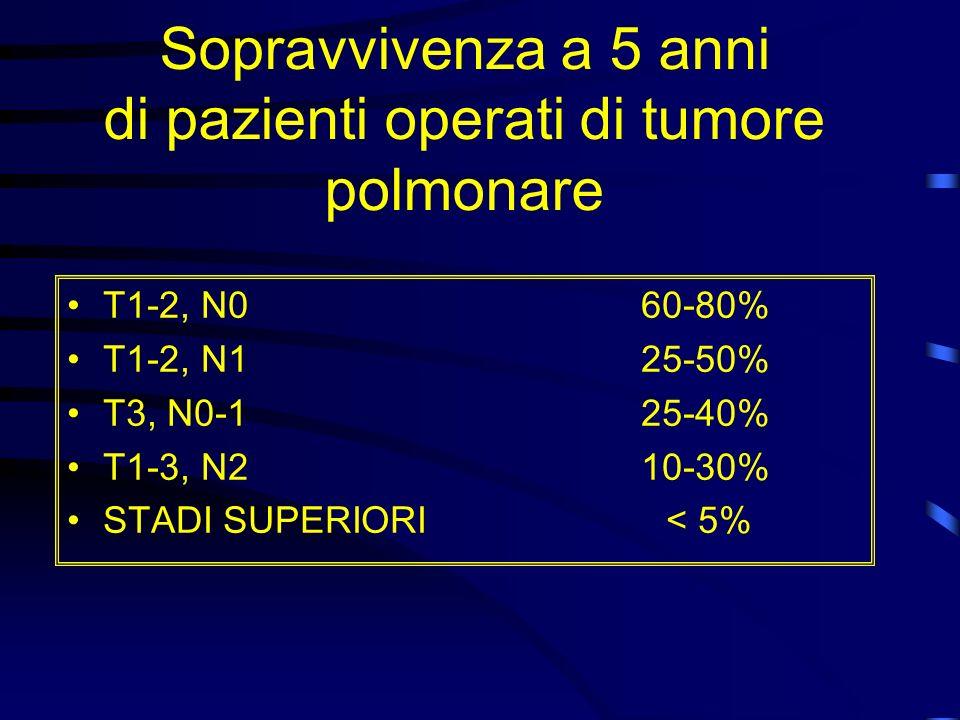 Sopravvivenza a 5 anni di pazienti operati di tumore polmonare