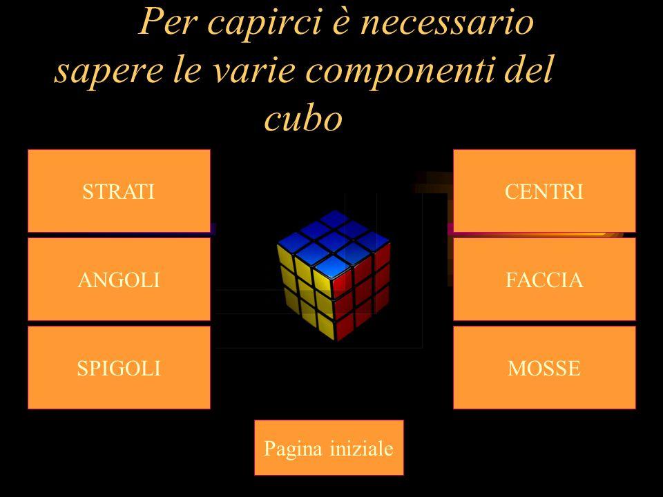 Per capirci è necessario sapere le varie componenti del cubo