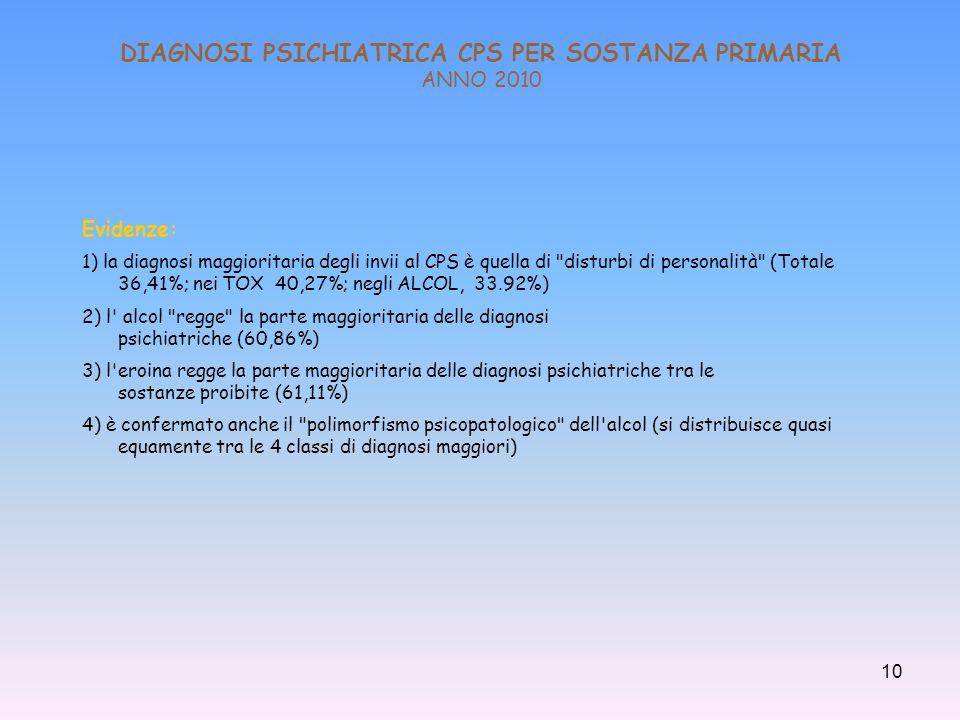 DIAGNOSI PSICHIATRICA CPS PER SOSTANZA PRIMARIA ANNO 2010