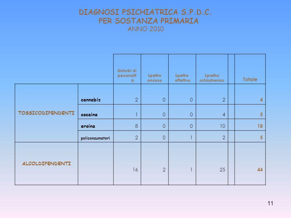 DIAGNOSI PSICHIATRICA S.P.D.C. PER SOSTANZA PRIMARIA ANNO 2010