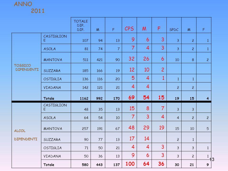 ANNO 2011 TOTALE DIP. DIP. M. F. CPS. SPDC. TOSSICO. DIPENDENTI. CASTIGLIONE. 107. 94.