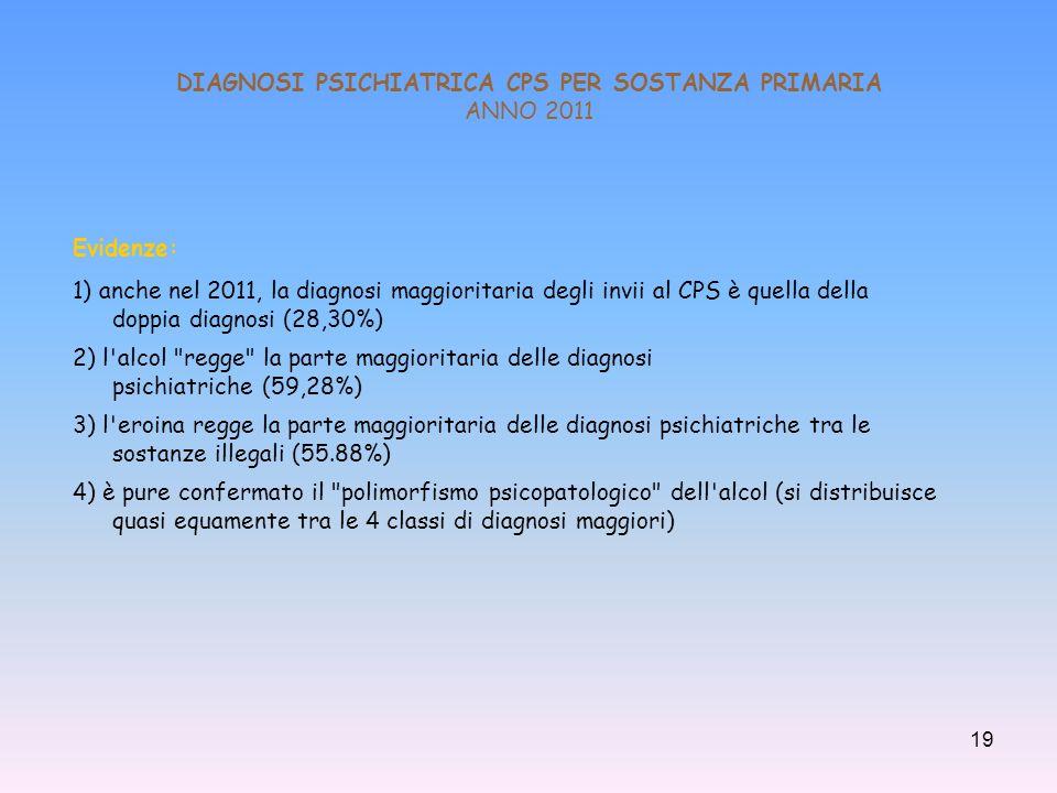 DIAGNOSI PSICHIATRICA CPS PER SOSTANZA PRIMARIA ANNO 2011
